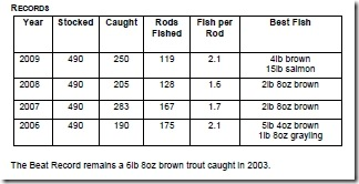 The catch log since 2006